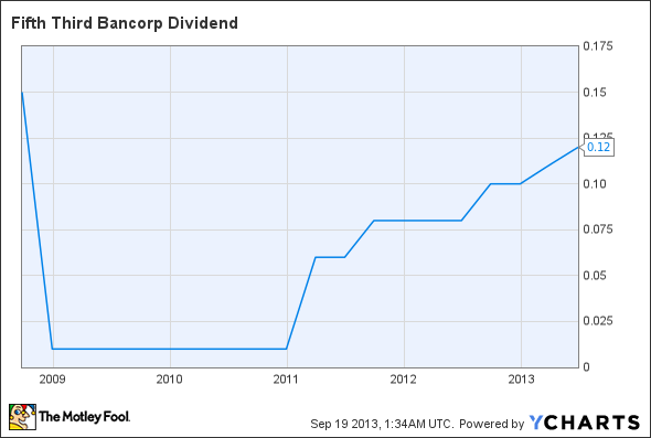 FITB Dividend Chart