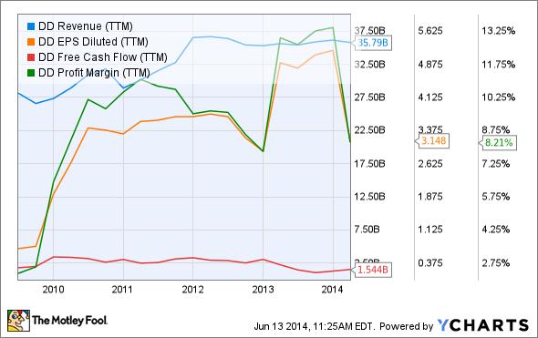 DD Revenue (TTM) Chart