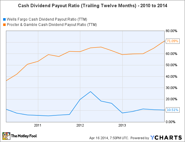 WFC Cash Dividend Payout Ratio (TTM) Chart