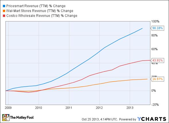 PSMT Revenue (TTM) Chart