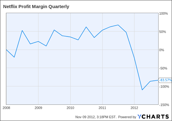 NFLX Profit Margin Quarterly Chart
