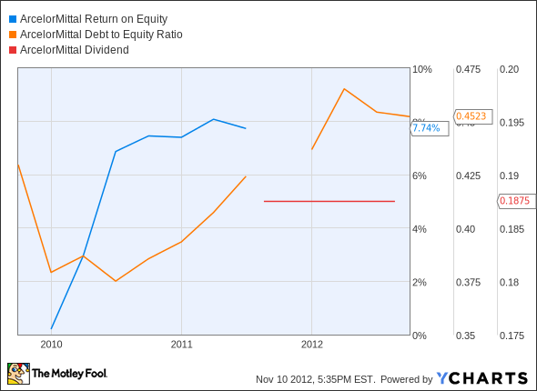 MT Return on Equity Chart