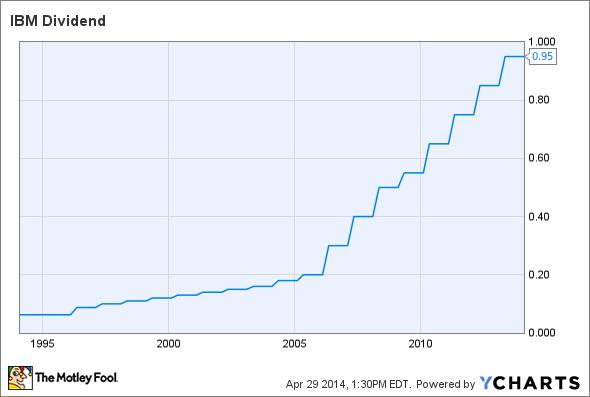 IBM Dividend Chart