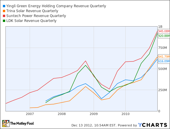 YGE Revenue Quarterly Chart