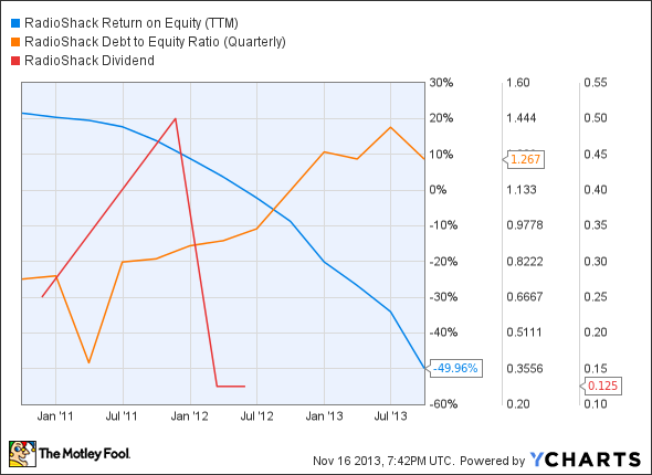 RSH Return on Equity (TTM) Chart