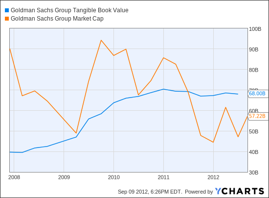 GS Tangible Book Value Chart