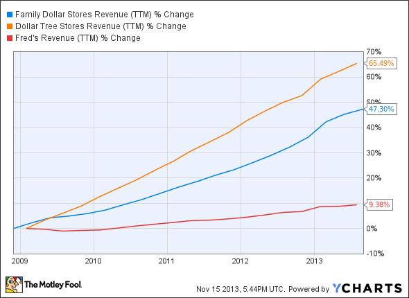 FDO Revenue (TTM) Chart