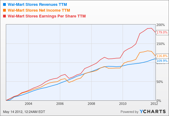 WMT Revenues TTM Chart
