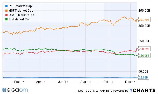 RHT Market Cap Chart