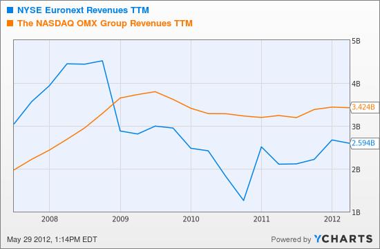 NYX Revenues TTM Chart