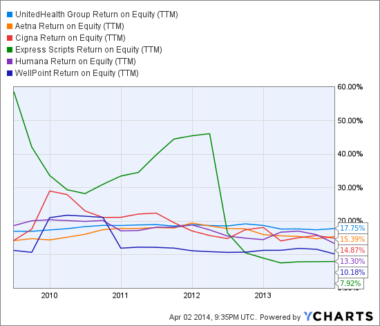 UNH Return on Equity (TTM) Chart