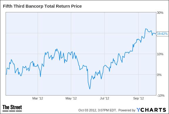 FITB Total Return Price Chart