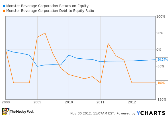MNST Return on Equity Chart