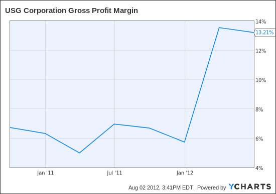 USG Gross Profit Margin Chart