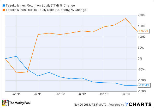 TGB Return on Equity (TTM) Chart