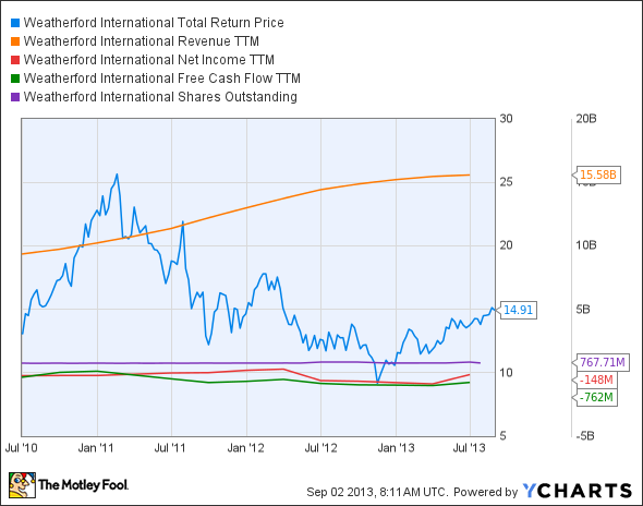 WFT Total Return Price Chart