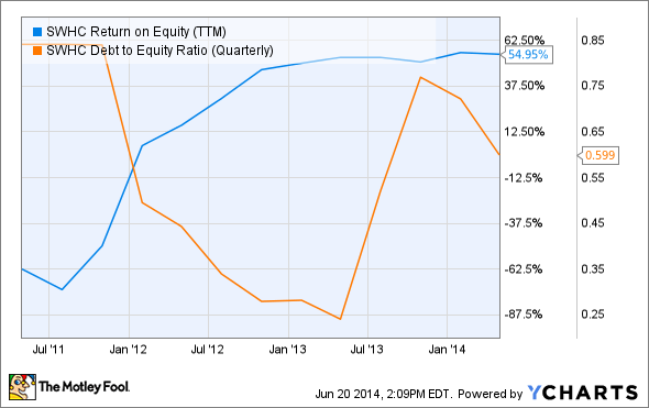 SWHC Return on Equity (TTM) Chart