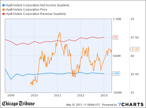 H Net Income Quarterly Chart