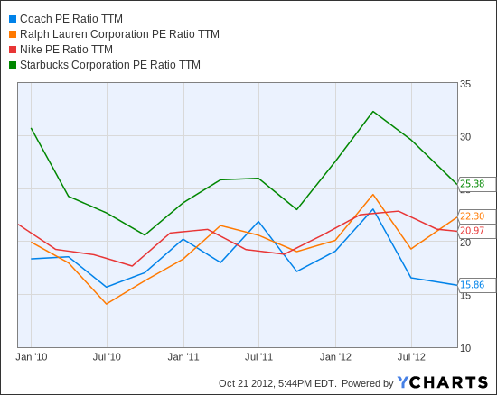 COH PE Ratio TTM Chart