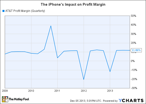 T Profit Margin (Quarterly) Chart