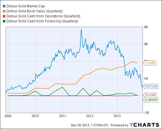 DGC Market Cap Chart
