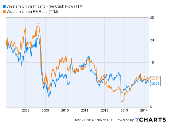 WU Price to Free Cash Flow (TTM) Chart