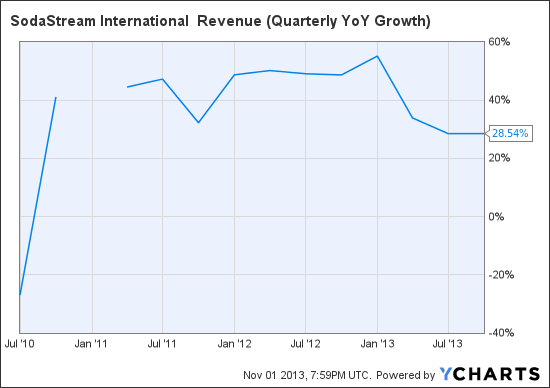 SODA Revenue (Quarterly YoY Growth) Chart