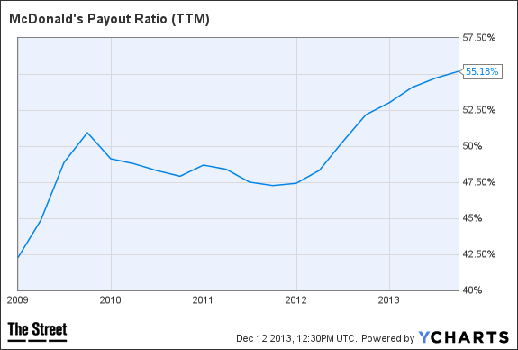 MCD Payout Ratio (TTM) Chart