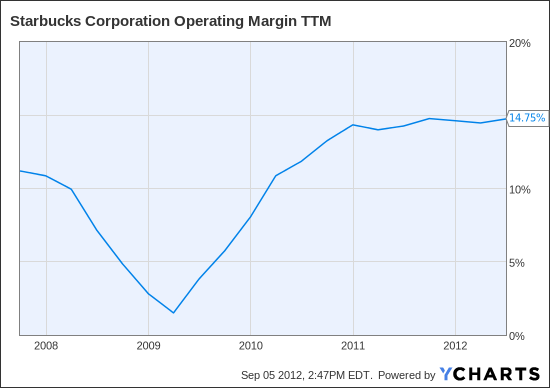SBUX Operating Margin TTM Chart
