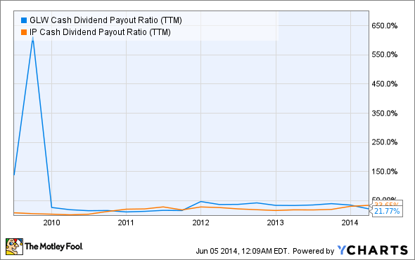 GLW Cash Dividend Payout Ratio (TTM) Chart