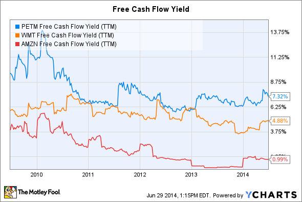 PETM Free Cash Flow Yield (TTM) Chart