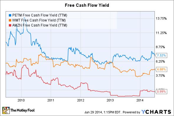 PETM Free Cash Flow Yield (TTM) Chart