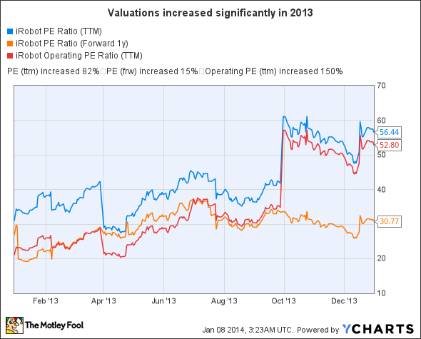 IRBT PE Ratio (TTM) Chart