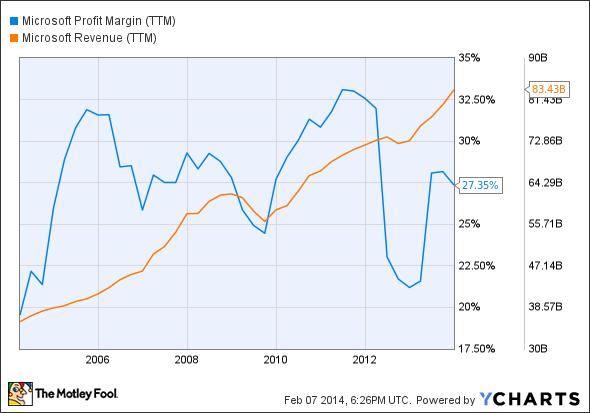 MSFT Profit Margin (TTM) Chart