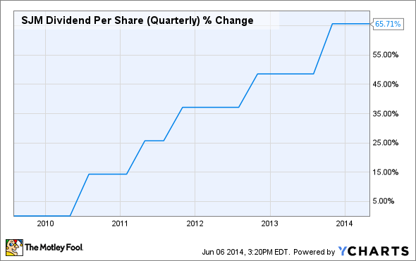 SJM Dividend Per Share (Quarterly) Chart