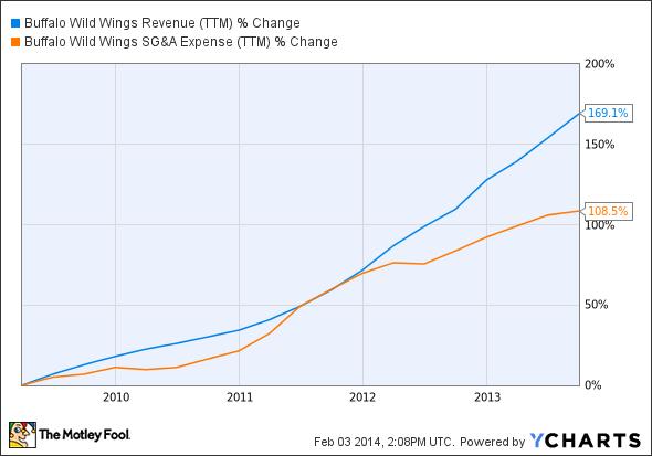 BWLD Revenue (TTM) Chart