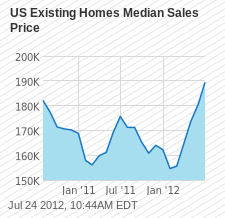 US Existing Homes Median Sales Price Chart