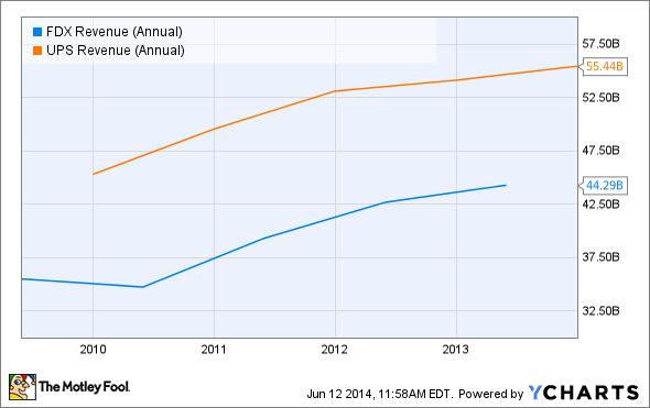 FDX Revenue (Annual) Chart