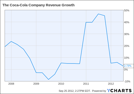 KO Revenue Growth Chart