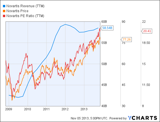 NVS Revenue (TTM) Chart