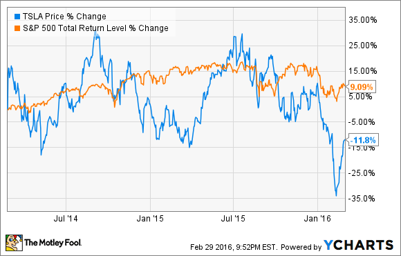 Ignore Tesla Motors Inc Here Are 3 Better Stocks