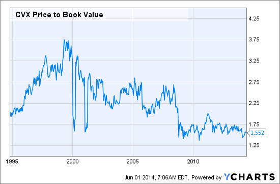 CVX Price to Book Value Chart