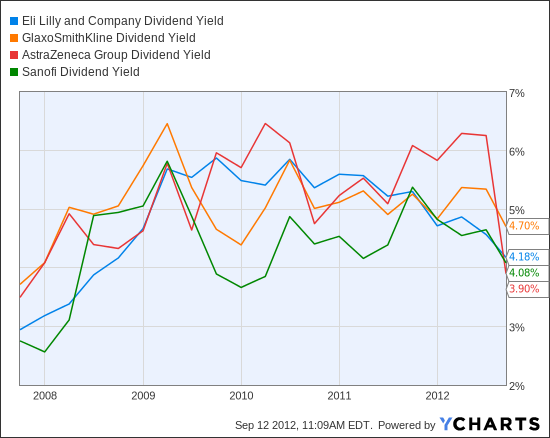 LLY Dividend Yield Chart