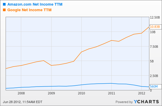 AMZN Net Income TTM Chart