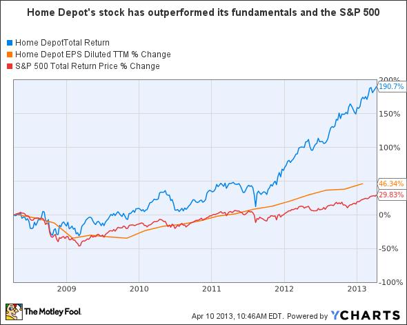 Home Depot Stock Has Gotten Ahead Of Itself Dji Hd