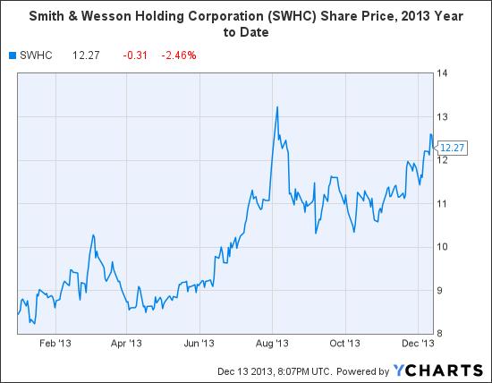 SWHC Chart