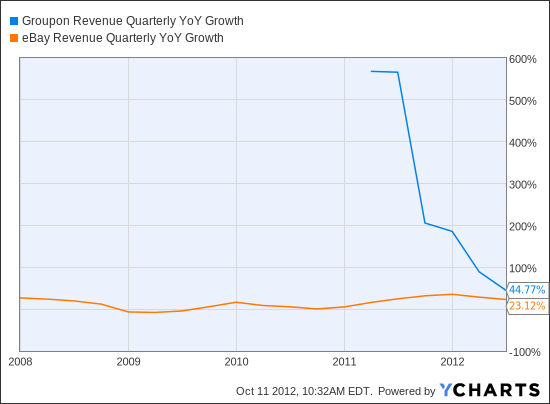 GRPN Revenue Quarterly YoY Growth Chart