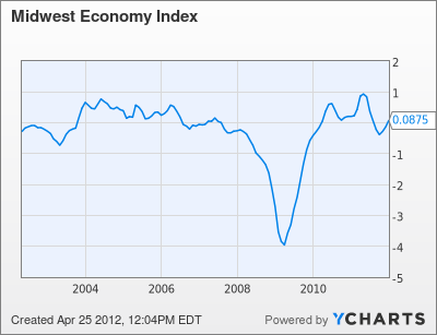 Midwest Economy Index Chart