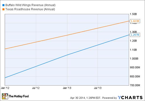 BWLD Revenue (Annual) Chart