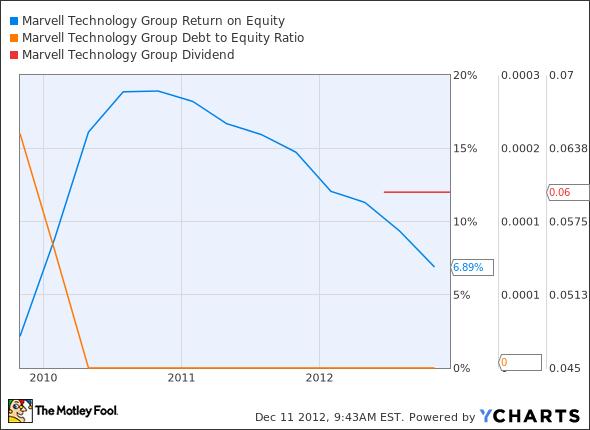MRVL Return on Equity Chart